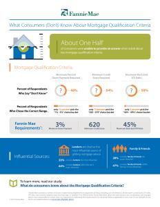 Source: Fannie Mae (Click to Enlarge)